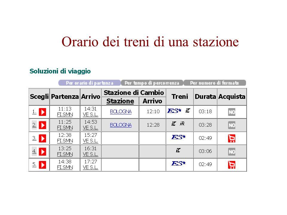 Orario dei treni di una stazione