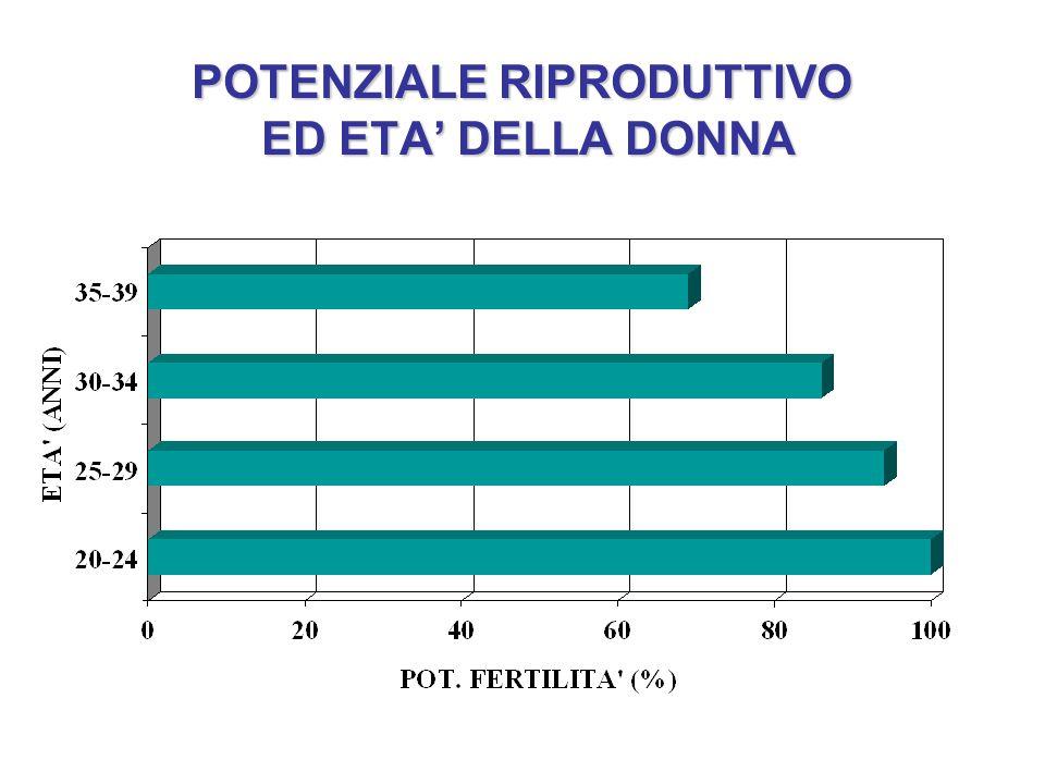 POTENZIALE RIPRODUTTIVO ED ETA' DELLA DONNA