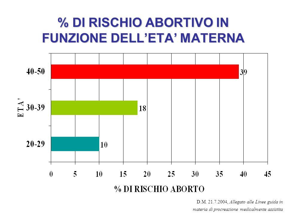 % DI RISCHIO ABORTIVO IN FUNZIONE DELL'ETA' MATERNA D.M. 21.7.2004, Allegato alle Linee guida in materia di procreazione medicalmente assistita