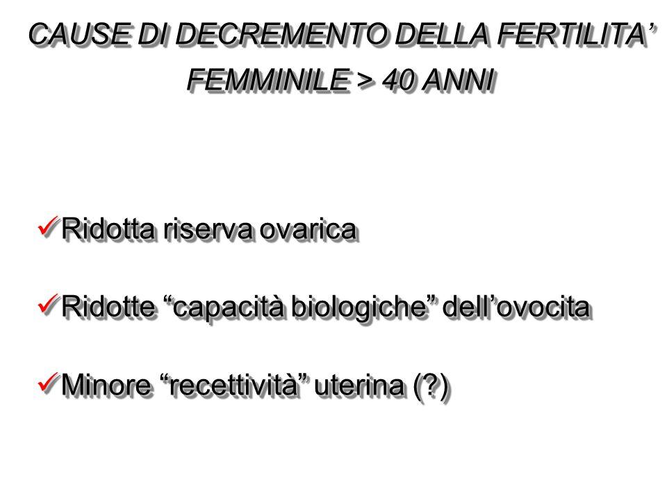 """CAUSE DI DECREMENTO DELLA FERTILITA' FEMMINILE > 40 ANNI Ridotta riserva ovarica Ridotta riserva ovarica Ridotte """"capacità biologiche"""" dell'ovocita Ri"""