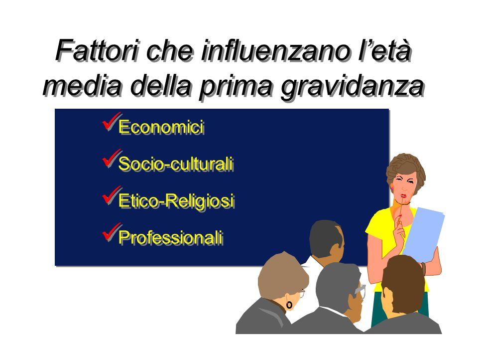 Fattori che influenzano l'età media della prima gravidanza Economici Socio-culturali Etico-Religiosi Professionali Economici Socio-culturali Etico-Rel