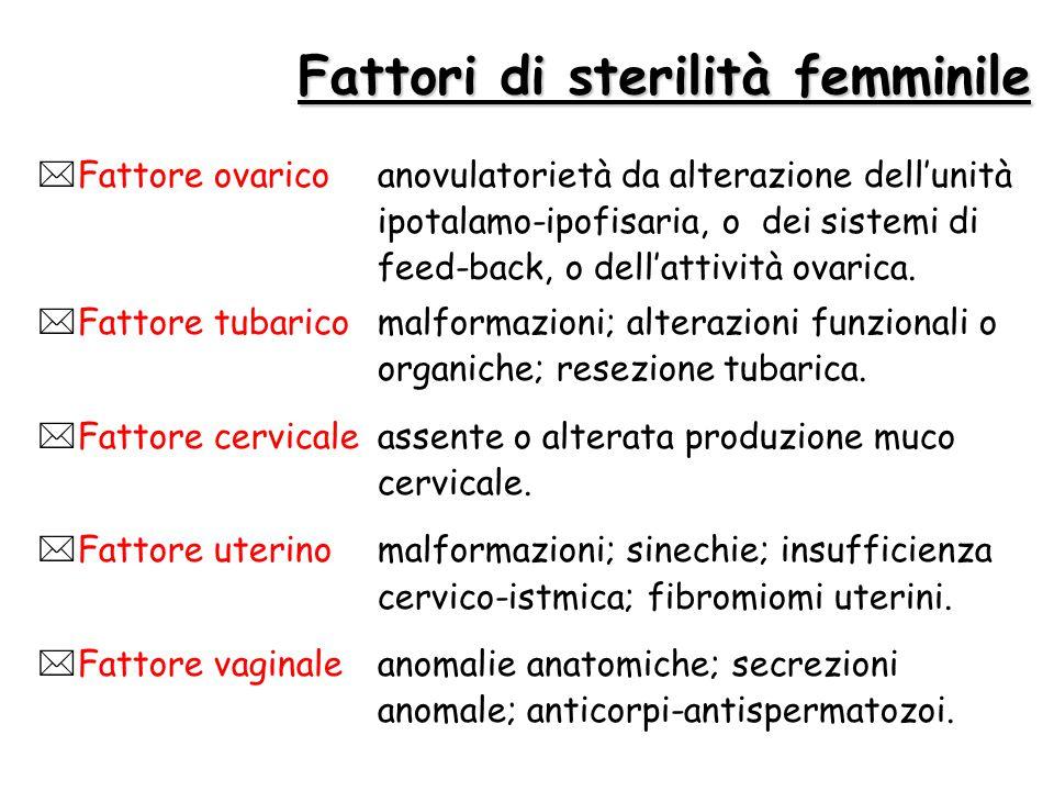 Fattori di sterilità femminile  Fattore ovaricoanovulatorietà da alterazione dell'unità ipotalamo-ipofisaria, o dei sistemi di feed-back, o dell'atti