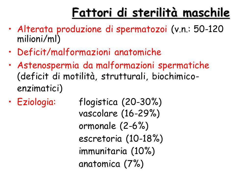Fattori di sterilità maschile Alterata produzione di spermatozoi (v.n.: 50-120 milioni/ml) Deficit/malformazioni anatomiche Astenospermia da malformaz