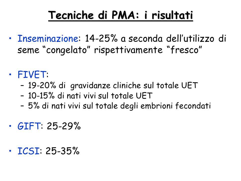 """Tecniche di PMA: i risultati Inseminazione: 14-25% a seconda dell'utilizzo di seme """"congelato"""" rispettivamente """"fresco"""" FIVET: –19-20% di gravidanze c"""