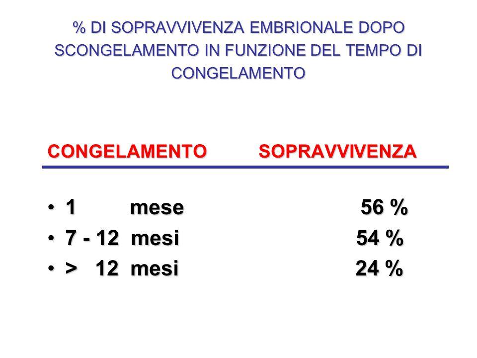% DI SOPRAVVIVENZA EMBRIONALE DOPO SCONGELAMENTO IN FUNZIONE DEL TEMPO DI CONGELAMENTO CONGELAMENTO SOPRAVVIVENZA 1 mese 56 %1 mese 56 % 7 - 12 mesi 5