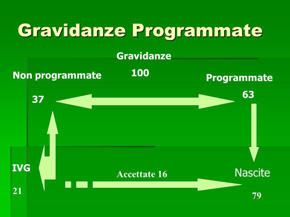 Gravidanze Programmate Gravidanze 100 37 Non programmate Programmate 63 IVG Nascite 79 Accettate 16 21