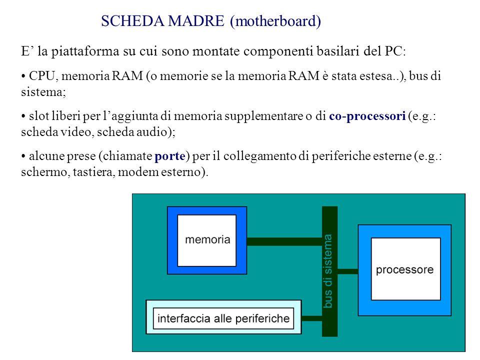 SCHEDA MADRE (motherboard) E' la piattaforma su cui sono montate componenti basilari del PC : CPU, memoria RAM (o memorie se la memoria RAM è stata estesa..), bus di sistema; slot liberi per l'aggiunta di memoria supplementare o di co-processori (e.g.: scheda video, scheda audio); alcune prese (chiamate porte) per il collegamento di periferiche esterne (e.g.: schermo, tastiera, modem esterno).