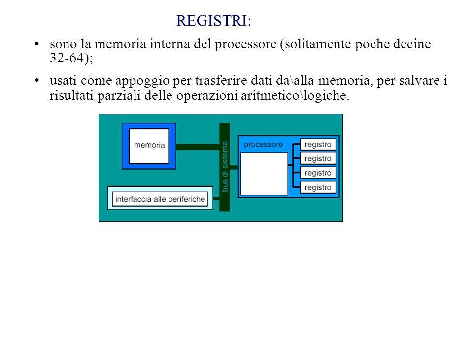 REGISTRI: sono la memoria interna del processore (solitamente poche decine 32-64); usati come appoggio per trasferire dati da\alla memoria, per salvare i risultati parziali delle operazioni aritmetico\logiche.