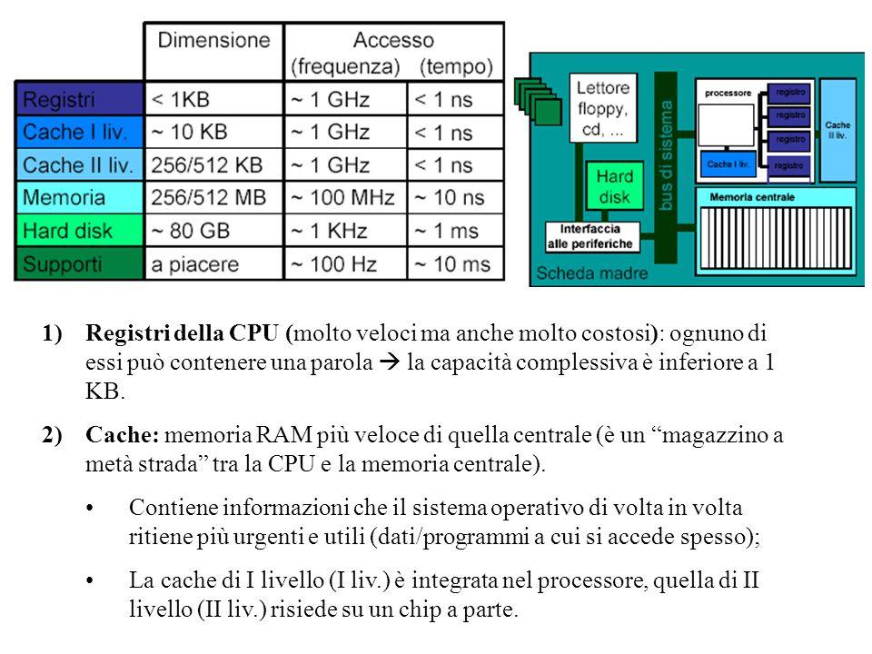 1)Registri della CPU (molto veloci ma anche molto costosi): ognuno di essi può contenere una parola  la capacità complessiva è inferiore a 1 KB. 2)Ca