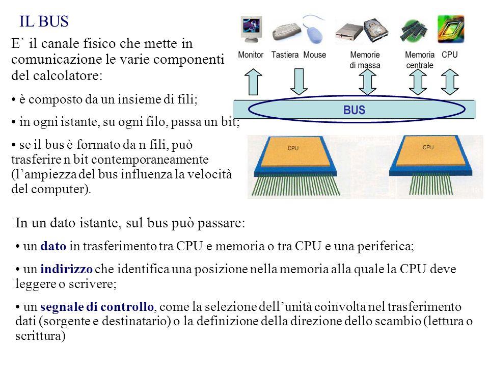 IL BUS E` il canale fisico che mette in comunicazione le varie componenti del calcolatore: è composto da un insieme di fili; in ogni istante, su ogni