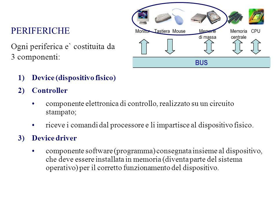 PERIFERICHE 1)Device (dispositivo fisico) 2)Controller componente elettronica di controllo, realizzato su un circuito stampato; riceve i comandi dal p