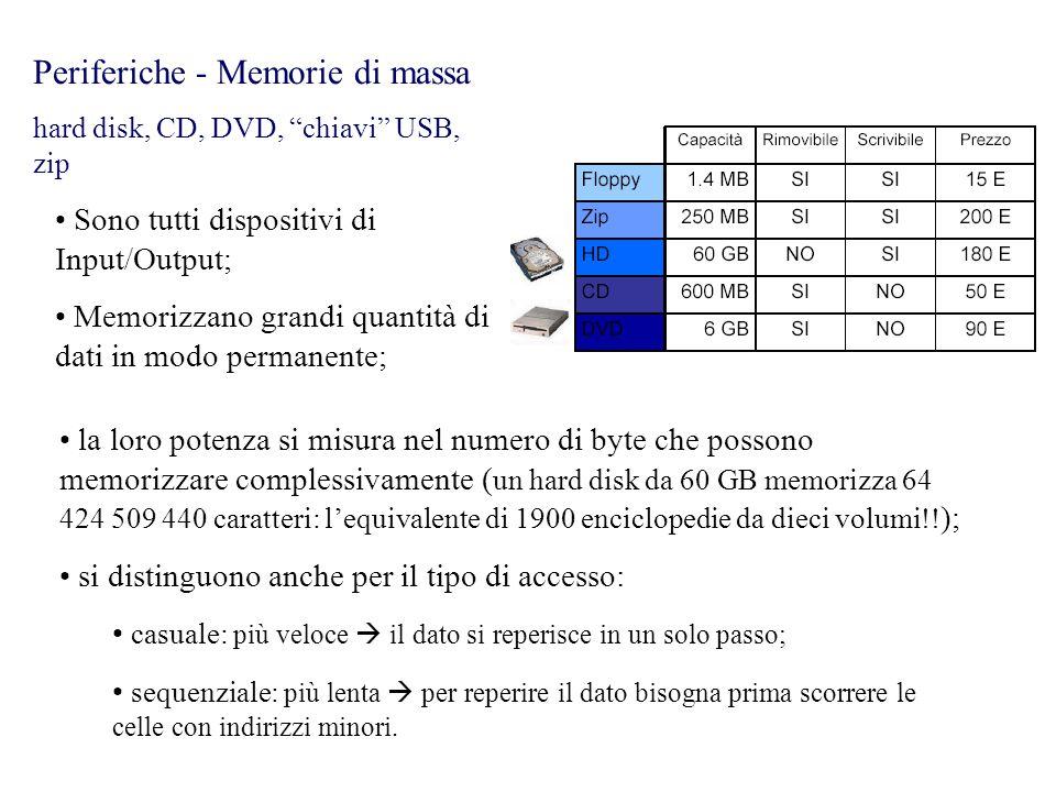 Periferiche - Memorie di massa hard disk, CD, DVD, chiavi USB, zip Sono tutti dispositivi di Input/Output; Memorizzano grandi quantità di dati in modo permanente; la loro potenza si misura nel numero di byte che possono memorizzare complessivamente ( un hard disk da 60 GB memorizza 64 424 509 440 caratteri: l'equivalente di 1900 enciclopedie da dieci volumi!.