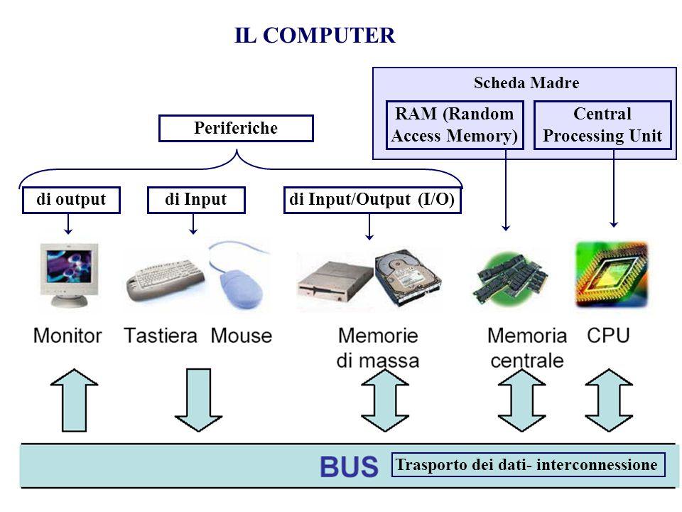 Trasporto dei dati- interconnessione IL COMPUTER RAM (Random Access Memory) Central Processing Unit di outputdi Inputdi Input/Output (I/O) Periferiche