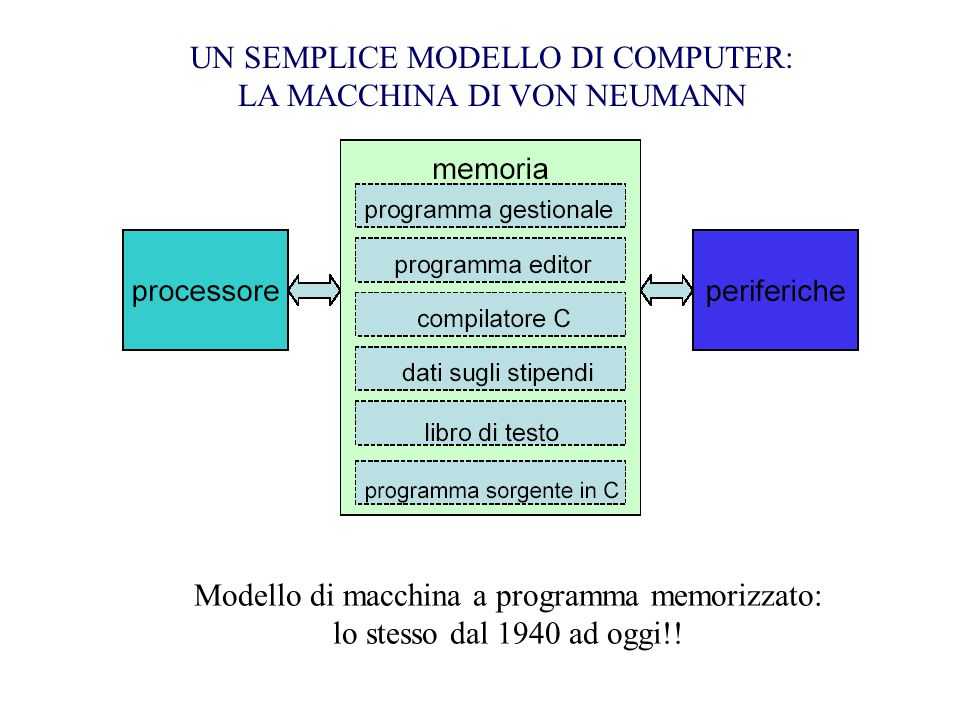 3)Memoria Centrale: vi vengono caricati i dati e i programmi per essere eseguiti: quando il computer è spento tutte le informazioni risiedono sul disco fisso e sulle ROM; quando lo si accende, per primo viene caricato il sistema operativo insieme alle informazioni necessarie al suo funzionamento, poi i programmi che l'utente esegue e i relativi dati; è una memoria condivisa tra tutti i programmi in esecuzione simultaneamente.