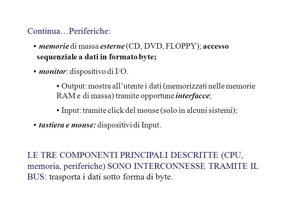 Continua…Periferiche: memorie di massa esterne (CD, DVD, FLOPPY); accesso sequenziale a dati in formato byte; monitor: dispositivo di I/O.