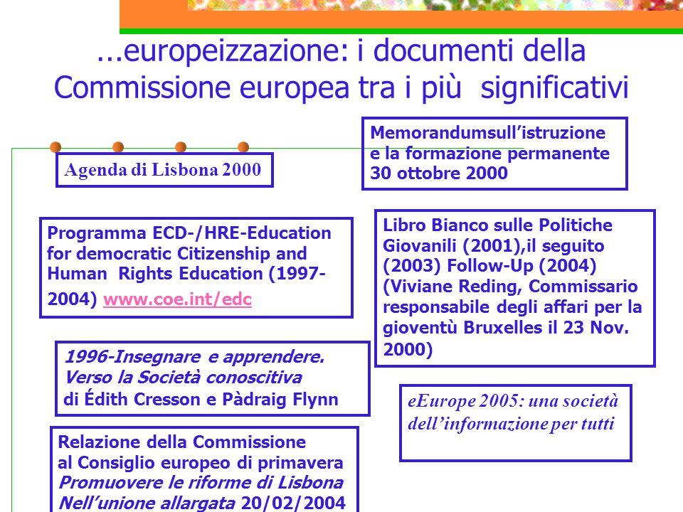 Due tappe importanti per fissare importanti parole chiave 7-11 dic.2000-Consiglio europeo di Nizza- proclamazione della Carta dei Diritti Fondamentali dell'Unione europea DIGNITÀ LIBERTÀ UGUAGLIANZA SOLIDARIETÀ CITTADINANZA GIUSTIZIA DIGNITÀ LIBERTÀ UGUAGLIANZA SOLIDARIETÀ CITTADINANZA GIUSTIZIA 2005: Anno europeo della cittadinanza attraverso l'educazione-EYCE- European Year of Citizenship through Education l Unione europea si basa sui principi di democrazia e dello stato di diritto