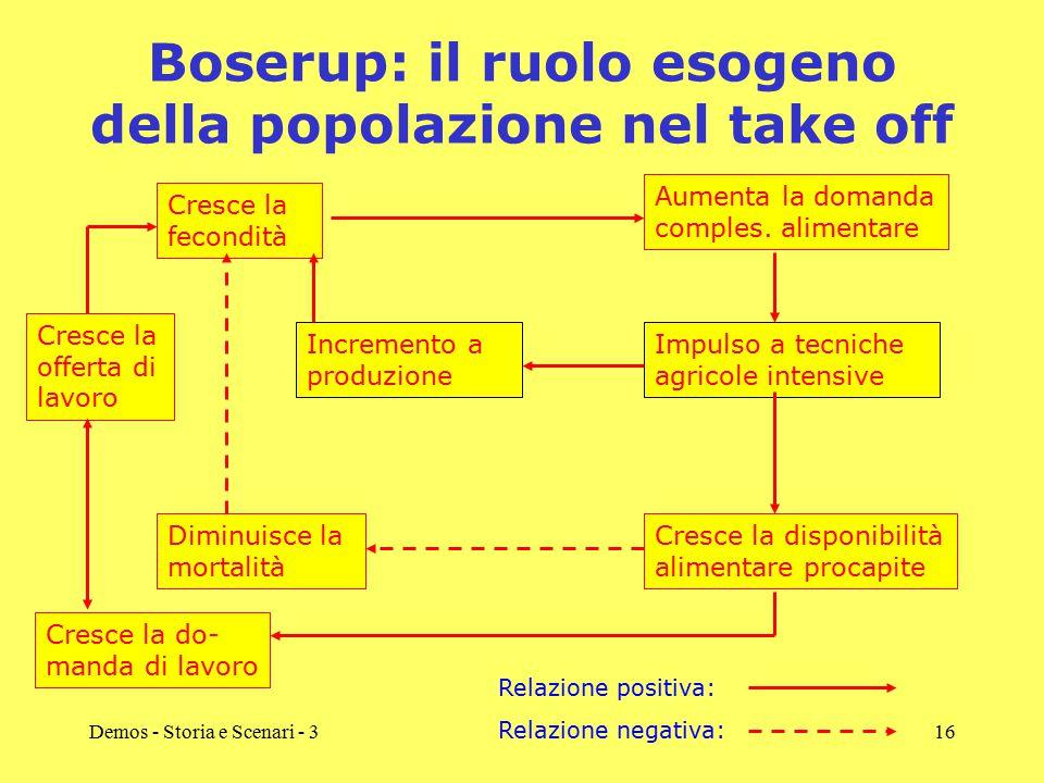 Demos - Storia e Scenari - 316 Boserup: il ruolo esogeno della popolazione nel take off Cresce la fecondità Cresce la disponibilità alimentare procapi