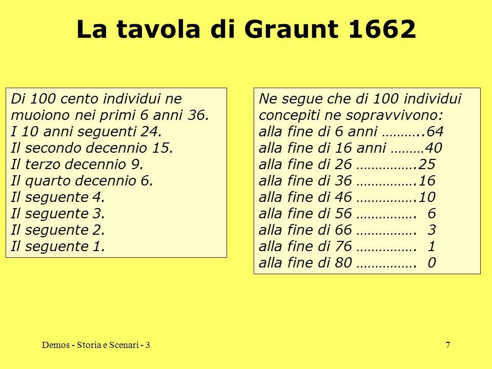 Demos - Storia e Scenari - 37 La tavola di Graunt 1662 Di 100 cento individui ne muoiono nei primi 6 anni 36. I 10 anni seguenti 24. Il secondo decenn