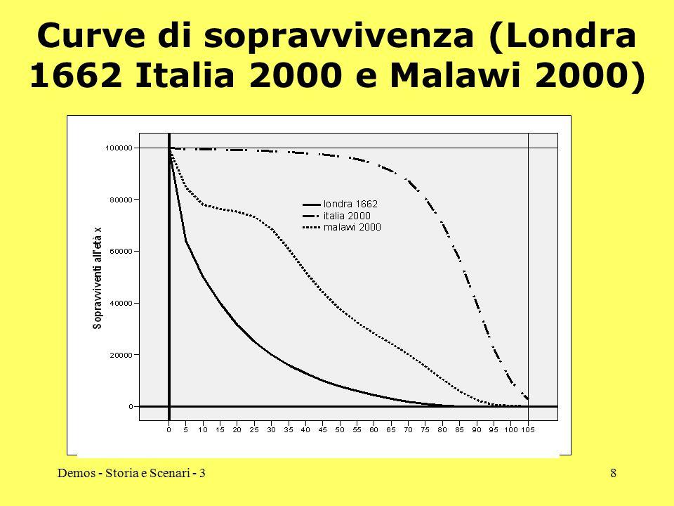 Demos - Storia e Scenari - 38 Curve di sopravvivenza (Londra 1662 Italia 2000 e Malawi 2000)
