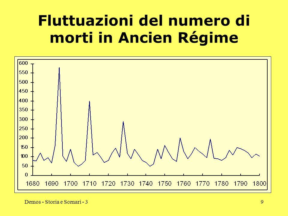 Demos - Storia e Scenari - 39 Fluttuazioni del numero di morti in Ancien Régime