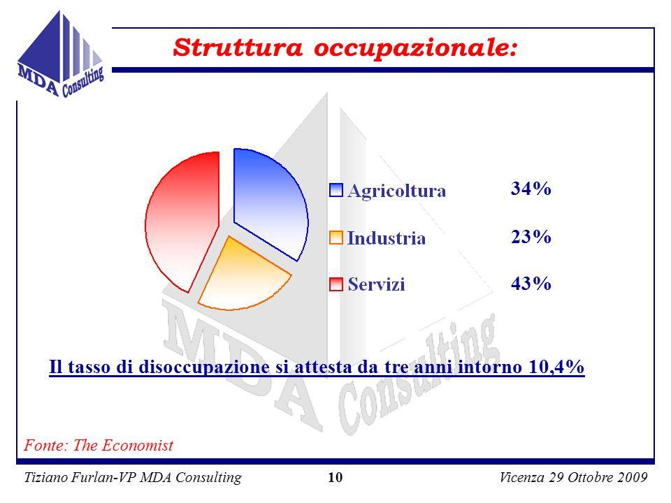 Tiziano Furlan-VP MDA ConsultingVicenza 29 Ottobre 2009 10 Struttura occupazionale: Il tasso di disoccupazione si attesta da tre anni intorno 10,4% 34% 23% 43% Fonte: The Economist