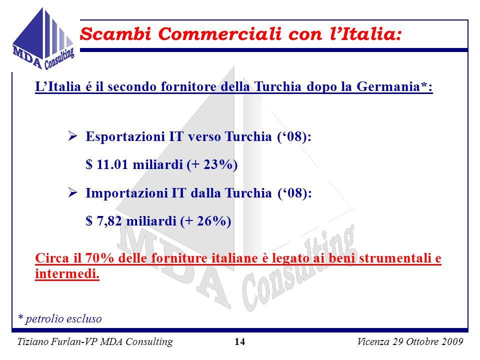 Tiziano Furlan-VP MDA ConsultingVicenza 29 Ottobre 2009 14  Esportazioni IT verso Turchia ('08): $ 11.01 miliardi (+ 23%)  Importazioni IT dalla Turchia ('08): $ 7,82 miliardi (+ 26%) Scambi Commerciali con l'Italia: Circa il 70% delle forniture italiane è legato ai beni strumentali e intermedi.