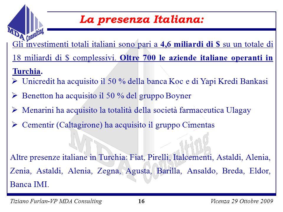 Tiziano Furlan-VP MDA ConsultingVicenza 29 Ottobre 2009 16 Gli investimenti totali italiani sono pari a 4,6 miliardi di $ su un totale di 18 miliardi di $ complessivi.