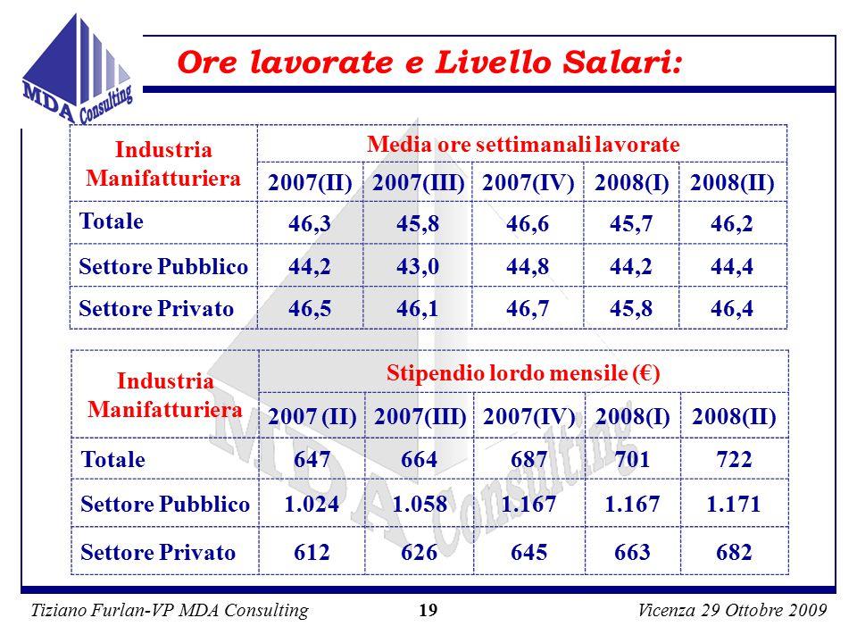 Tiziano Furlan-VP MDA ConsultingVicenza 29 Ottobre 2009 19 Ore lavorate e Livello Salari: Industria Manifatturiera Media ore settimanali lavorate 2007(II)2007(III)2007(IV)2008(I)2008(II) Totale 46,345,846,645,746,2 Settore Pubblico44,243,044,844,244,4 Settore Privato46,546,146,745,846,4 Industria Manifatturiera Stipendio lordo mensile (€) 2007 (II)2007(III)2007(IV)2008(I)2008(II) Totale647664687701722 Settore Pubblico1.0241.0581.167 1.171 Settore Privato612626645663682