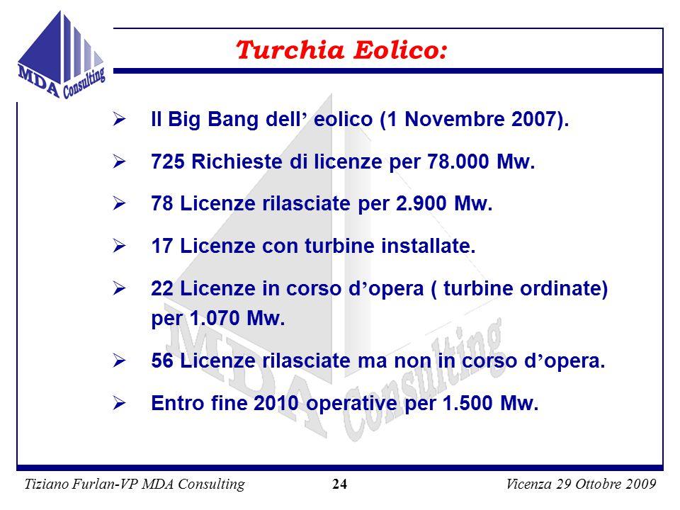 Tiziano Furlan-VP MDA ConsultingVicenza 29 Ottobre 2009 24 Turchia Eolico:  Il Big Bang dell ' eolico (1 Novembre 2007).
