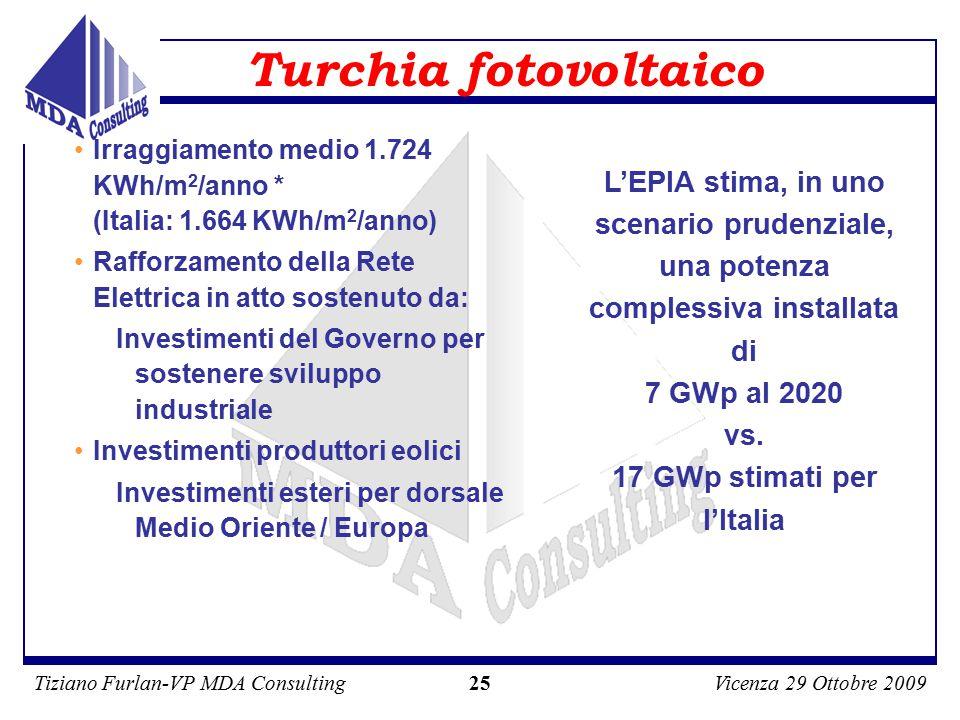 Tiziano Furlan-VP MDA ConsultingVicenza 29 Ottobre 2009 25 Turchia fotovoltaico Irraggiamento medio 1.724 KWh/m 2 /anno * (Italia: 1.664 KWh/m 2 /anno) Rafforzamento della Rete Elettrica in atto sostenuto da: Investimenti del Governo per sostenere sviluppo industriale Investimenti produttori eolici Investimenti esteri per dorsale Medio Oriente / Europa L'EPIA stima, in uno scenario prudenziale, una potenza complessiva installata di 7 GWp al 2020 vs.