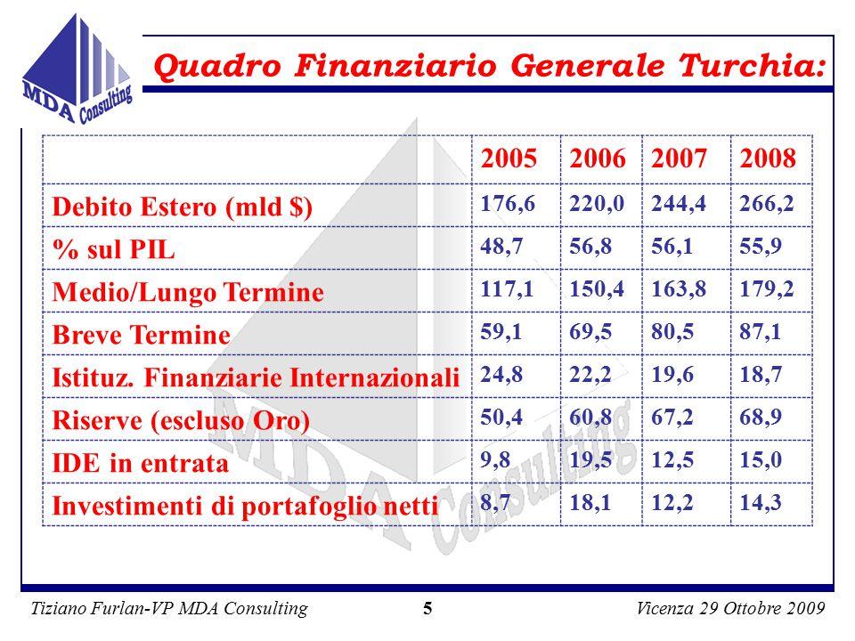 Tiziano Furlan-VP MDA ConsultingVicenza 29 Ottobre 2009 5 Quadro Finanziario Generale Turchia: 2005200620072008 Debito Estero (mld $) 176,6220,0244,4266,2 % sul PIL 48,756,856,155,9 Medio/Lungo Termine 117,1150,4163,8179,2 Breve Termine 59,169,580,587,1 Istituz.