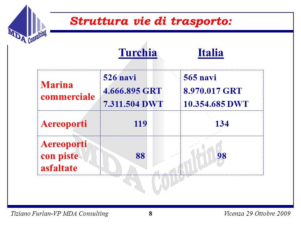 Tiziano Furlan-VP MDA ConsultingVicenza 29 Ottobre 2009 29 MDA CONSULTING Srl Piazza Belgiojoso 2, 20121 Milano Tel.: 02.7706200/1 Fax: 02.77710690 Email: mda@mda.it Sito internet: www.mda.it Per maggiori informazioni: