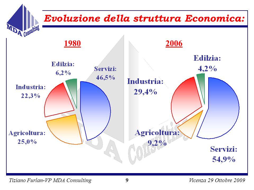 Tiziano Furlan-VP MDA ConsultingVicenza 29 Ottobre 2009 9 1980 Evoluzione della struttura Economica: 2006
