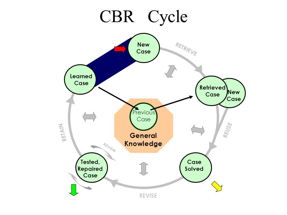 CBR Cycle Suggested Solution New Case Retrieved Case Case Solved Tested, Repaired Case New Case Learned Case Problem Confirmed Solution Previous Case