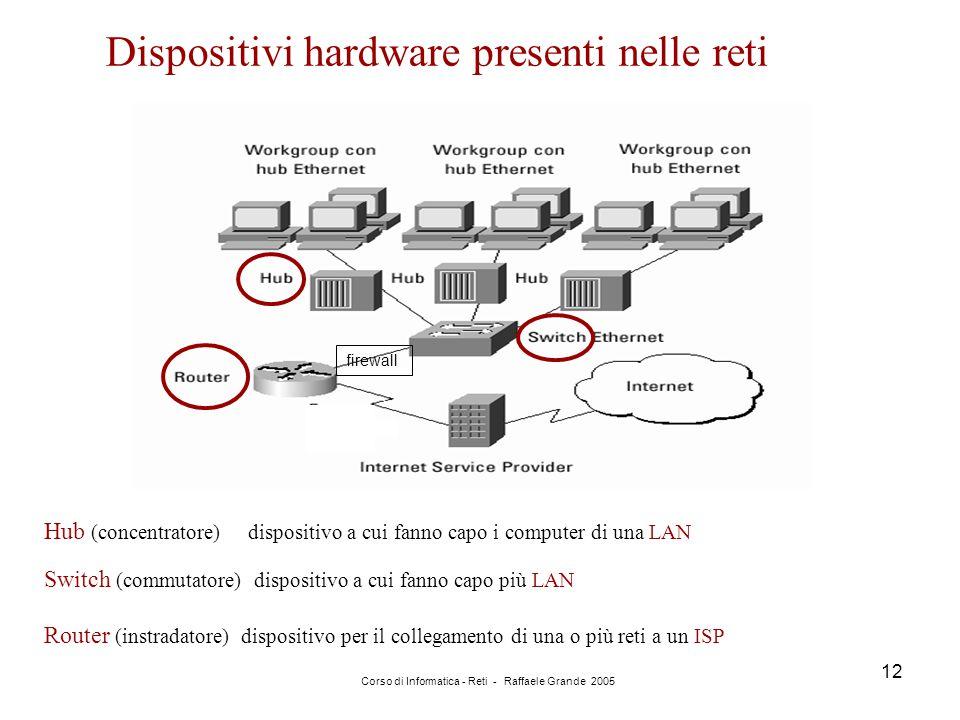 Corso di Informatica - Reti - Raffaele Grande 2005 12 Dispositivi hardware presenti nelle reti Hub (concentratore) dispositivo a cui fanno capo i comp