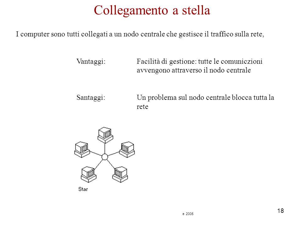 Corso di Informatica - Reti - Raffaele Grande 2005 18 Collegamento a stella I computer sono tutti collegati a un nodo centrale che gestisce il traffic