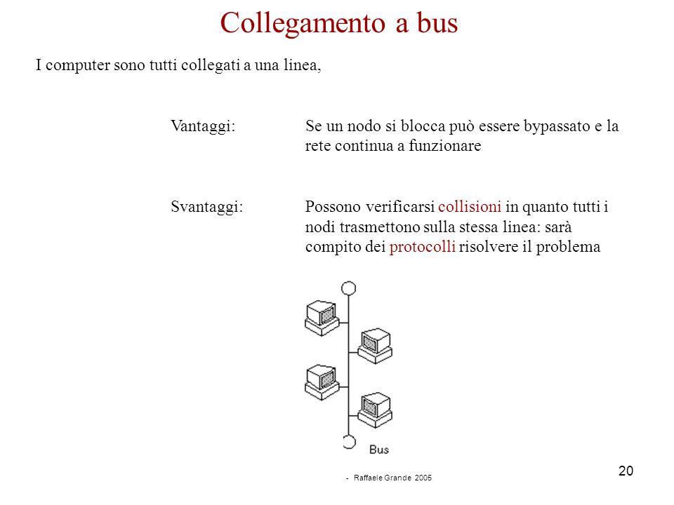 Corso di Informatica - Reti - Raffaele Grande 2005 20 Collegamento a bus I computer sono tutti collegati a una linea, Vantaggi:Se un nodo si blocca pu