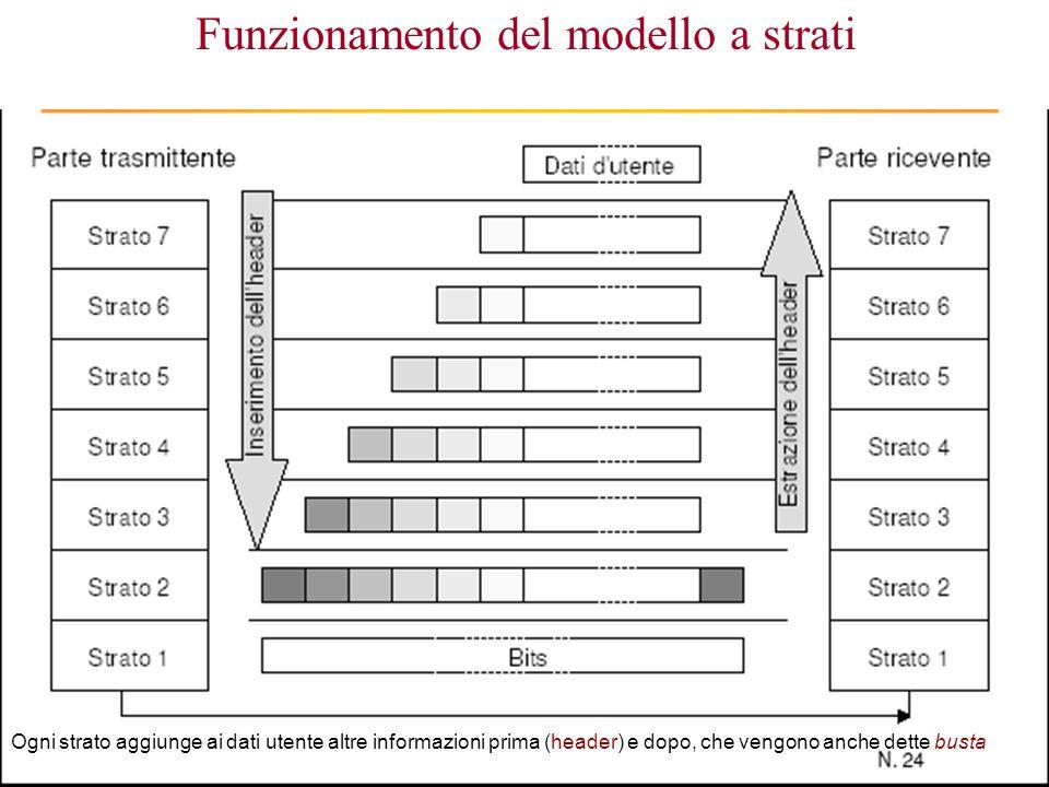 Corso di Informatica - Reti - Raffaele Grande 2005 33 Funzionamento del modello a strati Ogni strato aggiunge ai dati utente altre informazioni prima