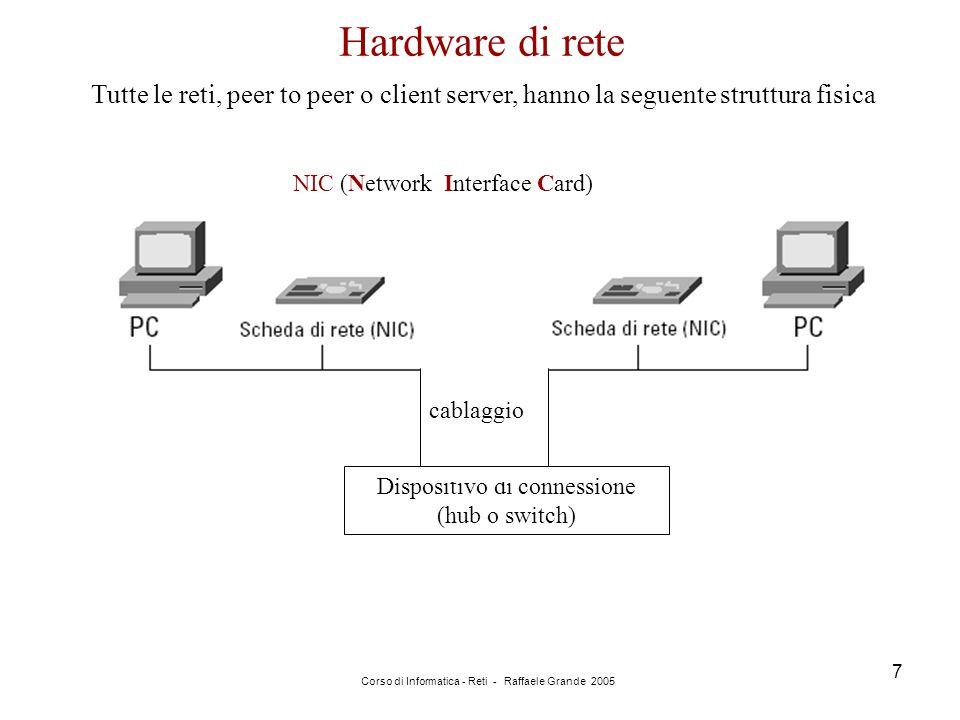 Corso di Informatica - Reti - Raffaele Grande 2005 8 Schede di rete (NIC Network Interface Card) Le schede di rete sono generalmente installate all'interno del computer e gli permettono di scambiare dati con la rete.