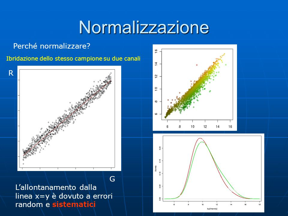 Normalizzazione Perché normalizzare? R G Ibridazione dello stesso campione su due canali L'allontanamento dalla linea x=y è dovuto a errori random e s