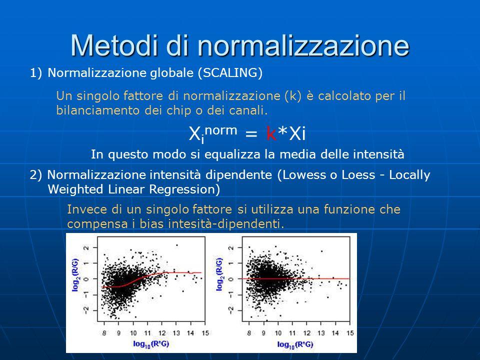 Metodi di normalizzazione 1)Normalizzazione globale (SCALING) Un singolo fattore di normalizzazione (k) è calcolato per il bilanciamento dei chip o dei canali.