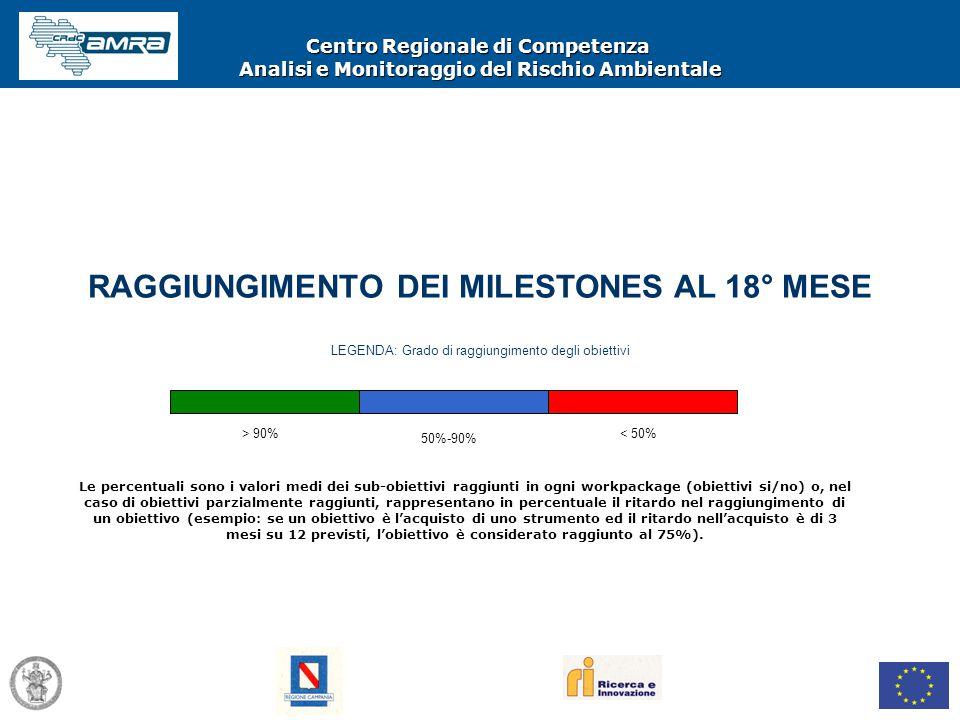 Centro Regionale di Competenza Analisi e Monitoraggio del Rischio Ambientale RAGGIUNGIMENTO DEI MILESTONES AL 18° MESE > 90% LEGENDA: Grado di raggiun