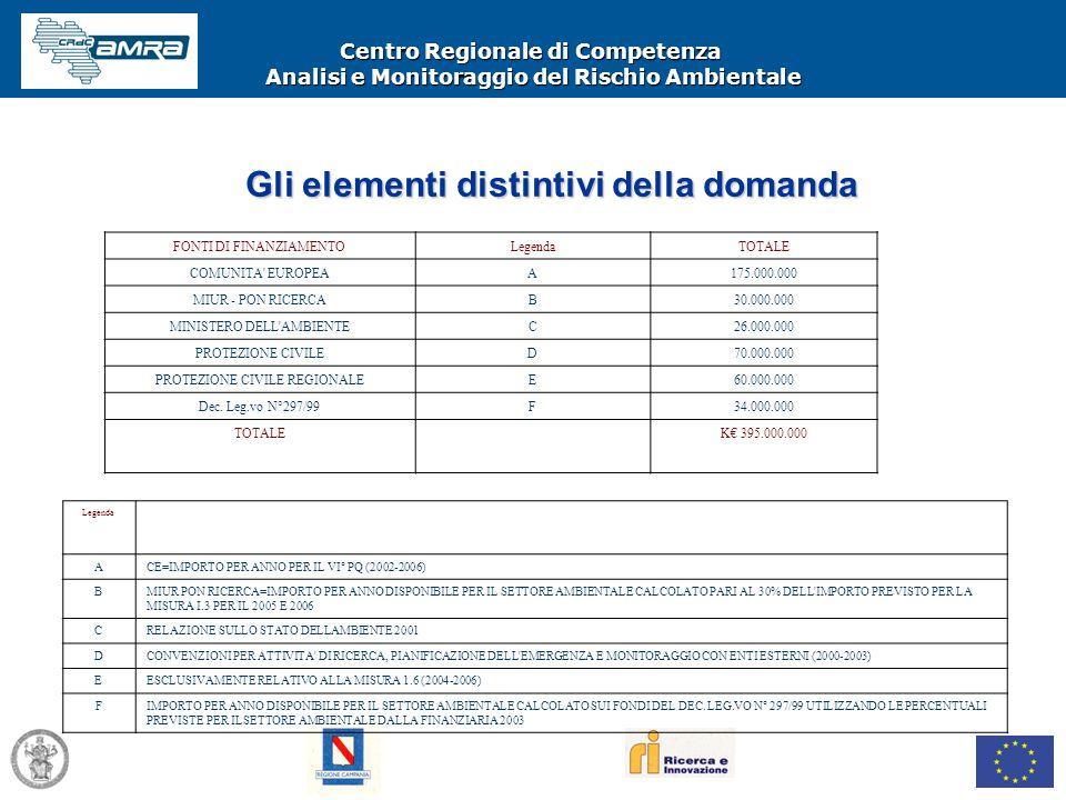 Centro Regionale di Competenza Analisi e Monitoraggio del Rischio Ambientale Gli elementi distintivi della domanda FONTI DI FINANZIAMENTOLegendaTOTALE