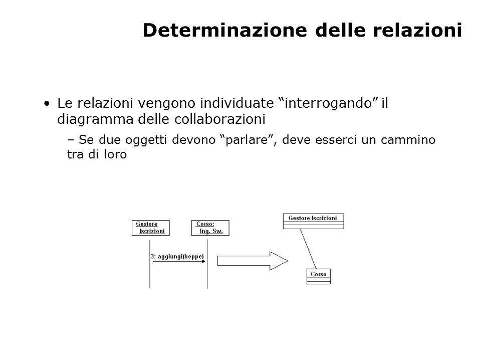 Determinazione delle relazioni Le relazioni vengono individuate interrogando il diagramma delle collaborazioni – Se due oggetti devono parlare , deve esserci un cammino tra di loro