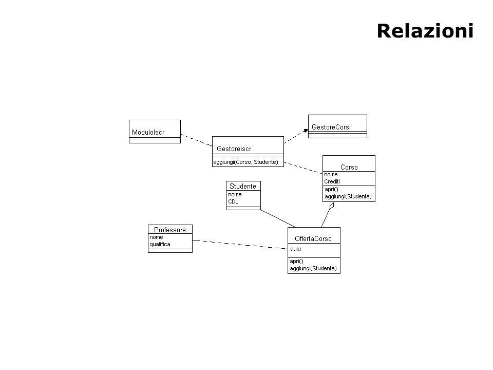 Molteplicità e navigazione (1) La molteplicità definisce quanti oggetti partecipano a una relazione – La molteplicità è il numero di istanze di una classe in relazione con una instanza di un'altra classe – Per ogni associazione o aggregazione ci sono due molteplicità da decidere: una per ogni lato della relazione Anche se le associazioni e le aggregazioni sono bi-direzionali, è possibile renderle navigabili in una sola direzione In questo caso si usa una freccia per indicare la direzione della navigazione