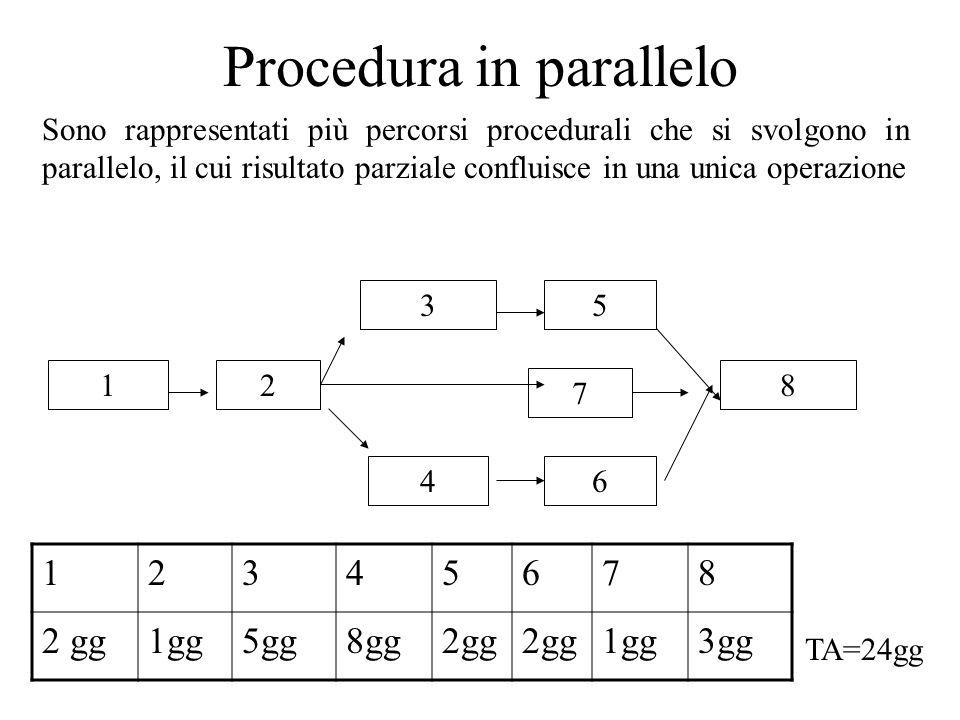 Procedura in parallelo Sono rappresentati più percorsi procedurali che si svolgono in parallelo, il cui risultato parziale confluisce in una unica operazione 2 64 35 81 7 12345678 2 gg1gg5gg8gg2gg 1gg3gg TA=24gg