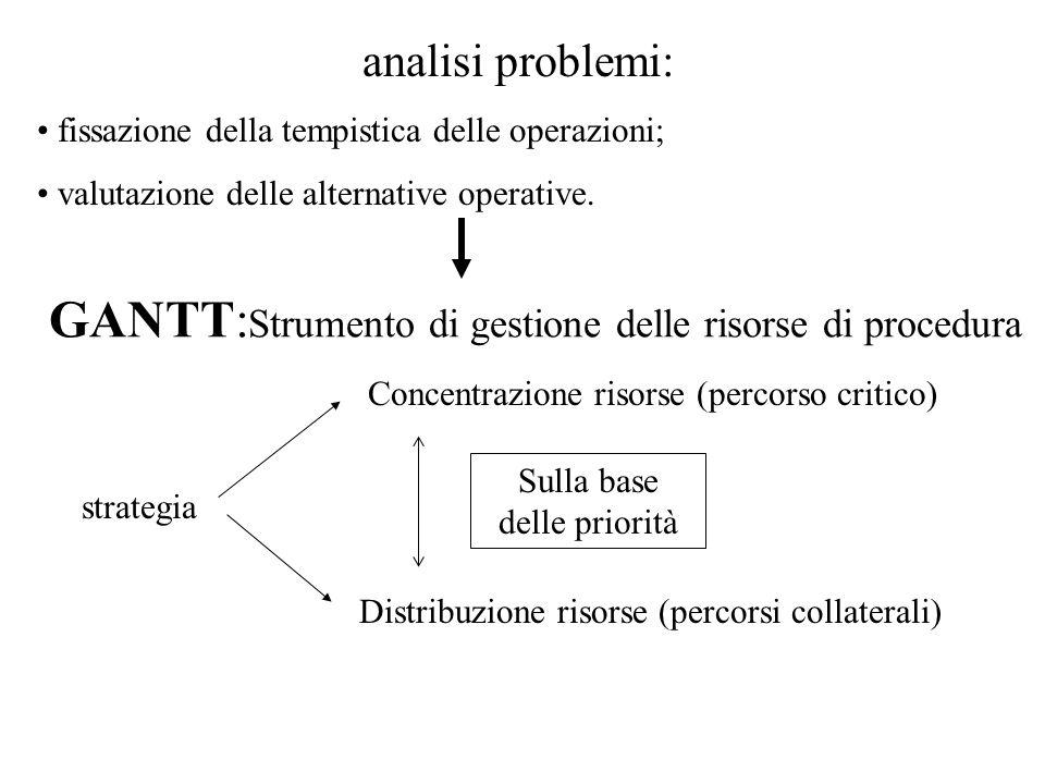 GANTT: Strumento di gestione delle risorse di procedura strategia Concentrazione risorse (percorso critico) Distribuzione risorse (percorsi collateral