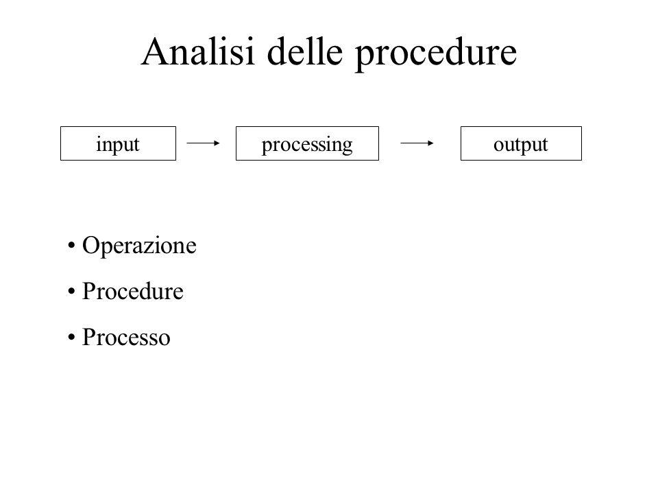 Analisi delle procedure inputprocessingoutput Operazione Procedure Processo