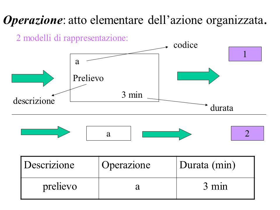Operazione: atto elementare dell'azione organizzata. a Prelievo 3 min 2 modelli di rappresentazione: a DescrizioneOperazioneDurata (min) prelievoa3 mi