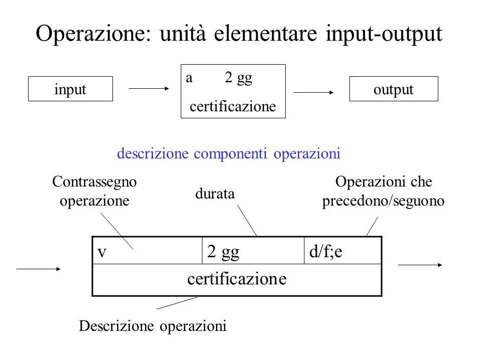 Operazione: unità elementare input-output input a 2 gg certificazione output v2 ggd/f;e certificazione Contrassegno operazione durata Operazioni che p